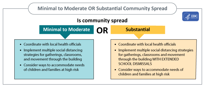 Community spread. Minimal to Moderate: Coordinate with local health officials, Implement multiple social distancing strategies for gatherings, classrooms, and movement through the building, Consider ways to accommodate needs of children and families at high risk. Substantial: Coordinate with local health officials, Implement multiple social distancing strategies for gatherings, classrooms and movement through the building WITH EXTENDED SCHOOL DISMISSALS, Consider how to accommodate needs of at-risk children