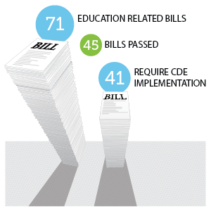 Graphic of stacks of paper to represent bills passed in 2018 legislative session