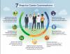 7 steps of Career Conversations